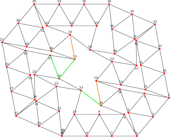 "<math>   %Eingabe war: %<Streichholzgraph> %<Bildtext>Fig.0       4-regular planar graph with 56 vertices. This graph is rigid and has a point symmetry.</Bildtext> %<Ausrichten von=""9"" nach=""7""/> %<Winkel size=""18"" color=""blue"" id=""blauerWinkel"" value=""10.025458031169823""/> %<Winkel size=""18"" color=""green"" id=""gruenerWinkel"" value=""36.20204353892163""/> %<Winkel size=""18"" color=""orange"" id=""orange_angle"" value=""4.597048658885267""/> %<Winkel size=""18"" color=""violet"" id=""fourth_angle"" value=""28.955024371859857""/> %<Winkel size=""18"" color=""aqua"" id=""fifth_angle"" value=""12.958876106907715""/> %<Feinjustieren Anzahl=""3""/> %<Rechenweg> %P[1]=[459.7397148604661,-169.99949999995368]; %P[2]=[525.4466710793984,-91.76362227317412]; D=ab(1,2); %A(2,1); L(3,1,2); L(4,3,2); L(5,4,2); %M(6,1,3,blauerWinkel,3,gruenerWinkel,2,orange_angle,3); %N(22,3,4); N(23,14,12); N(24,23,10); N(25,16,23); N(26,25,24); N(27,20,25); N(28,6,22); %RA(24,28); RA(26,27); %A(5,21,ab(21,5,[1,28])); %N(55,48,27); N(56,22,53); %RA(26,55); A(52,56); %RA(54,55); RA(28,56); %</Rechenweg> %</Streichholzgraph> %Ende der Eingabe.     % Streichholzgraphen mit pgfplots, TikZ/pgf % v3.1a %\documentclass[margin=5mm, tikz]{standalone} %\usetikzlibrary{angles, quotes, babel}  \usetikzlibrary{spy}%<- Neu \tikzset{SpyStyle/.style={ spy using outlines={rectangle, magnification=3, width=7.5cm, height=3cm, connect spies} }}%<- Neu  %\usepackage{pgfplots} %\usepgfplotslibrary{patchplots} %\pgfplotsset{compat=1.13}   % Eingaben =========================== \def\DefaultTextposition{south} % south west   % etc. \def\AusnahmeTextposition{north} \def\AusnahmeListe{4,6,14,18,20,22,27,31,43,51}  % M�glichst eingeben: \xdef\BeliebigesVorhandenesKoordinatenpaar{{5.64742737993890919768,3.31492936956133510407}} % 0,0  \colorlet{Kantenfarbe}{gray} \colorlet{Punktfarbe}{red}  \def\Beschriftung{\punktnummer} % \punktnummer  oder {} leer  \pgfplotsset{ x=12mm, y=12mm,  % Ma�stab % width=20cm,  height=5cm, % oder Bildma�e }  \tikzset{font=\scriptsize} % Schrift Punktnummern und Winkel % ===========================  %Unterprogramm, das Mehrfachplatzierung (je nach Pfadanzahl) % von Punktbezeichnungen verhindert ======= \xdef\LstPN{0} \newif\ifDupe \pgfplotsset{avoid dupes/.code={\Dupefalse \xdef\anker{\DefaultTextposition} % Default \foreach \X in \LstPN {\pgfmathtruncatemacro{\itest}{ifthenelse(\X==\punktnummer,1,0)} \ifnum\itest=1 \global\Dupetrue \breakforeach \fi} \ifDupe % auskommentieren: \typeout{\punktnummer\space ist\space ein\space Duplikat!}% \xdef\punktnummer{} %l�scht mehrfache Nummern %\pgfkeysalso{/tikz/opacity=1} % macht mehrfache Nummern unsichtbar \else \xdef\LstPN{\LstPN,\punktnummer} \typeout{\punktnummer\space ist\space neu\space mit\space urprgl.\space Anker=\anker} \foreach \X in \LstExcept {\ifnum\X=\punktnummer %\pgfkeysalso{/tikz/anchor=-90} \xdef\anker{\AusnahmeTextposition} \fi} \typeout{\punktnummer\space ist\space neu\space mit\space Anker=\anker} \fi}} % ============  \begin{document} \xdef\LstExcept{\AusnahmeListe} % F�r Zeichnung der  Winkel \pgfdeclarelayer{bg}    % declare background layer \pgfsetlayers{bg,main}  % set the order of the layers (main is the standard  % Aliaswerte f�r Aliasplot (Winkelplot) \pgfmathsetmacro{\xAlias}{\BeliebigesVorhandenesKoordinatenpaar[0]} \pgfmathsetmacro{\yAlias}{\BeliebigesVorhandenesKoordinatenpaar[1]} %\xAlias, \yAlias  \begin{tikzpicture}[SpyStyle] % Punkte und Kanten ======================== \begin{axis}[hide axis, colormap={kantenfarbe}{color=(Kantenfarbe) color=(Kantenfarbe)}, thick, % Kanten ] \addplot+[mark size=1.125pt, mark options={Punktfarbe}, table/row sep=newline, patch, % Plot-Typ patch type=polygon, vertex count=2, % damit nur Kanten, keine Fl�chen, gezeichnet werden % % Angabe der Verbindungskanten ===================== patch table with point meta={ Startpkt Endpkt colordata  \\ 1 1 \\ 2 1 \\ 3 1 \\ 3 2 \\ 4 3 \\ 4 2 \\ 5 4 \\ 5 2 \\ 5 46 \\ 5 47 \\ 6 1 \\ 7 1 \\ 7 6 \\ 8 7 \\ 8 6 \\ 9 7 \\ 9 8 \\ 10 9 \\ 10 8 \\ 11 9 \\ 11 10 \\ 12 11 \\ 13 11 \\ 13 12 \\ 14 13 \\ 14 12 \\ 15 13 \\ 15 14 \\ 16 15 \\ 17 15 \\ 17 16 \\ 18 17 \\ 18 16 \\ 19 17 \\ 19 18 \\ 20 19 \\ 20 18 \\ 21 19 \\ 21 20 \\ 21 30 \\ 21 32 \\ 22 3 \\ 22 4 \\ 23 14 \\ 23 12 \\ 24 23 \\ 24 10 \\ 24 28 \\ 25 16 \\ 25 23 \\ 26 25 \\ 26 24 \\ 26 27 \\ 26 55 \\ 27 20 \\ 27 25 \\ 28 6 \\ 28 22 \\ 28 56 \\ 29 29 \\ 30 29 \\ 31 29 \\ 31 30 \\ 32 30 \\ 32 31 \\ 33 29 \\ 34 29 \\ 34 33 \\ 35 33 \\ 35 34 \\ 36 34 \\ 36 35 \\ 37 35 \\ 37 36 \\ 38 36 \\ 38 37 \\ 39 38 \\ 40 38 \\ 40 39 \\ 41 39 \\ 41 40 \\ 42 40 \\ 42 41 \\ 43 42 \\ 44 42 \\ 44 43 \\ 45 43 \\ 45 44 \\ 46 44 \\ 46 45 \\ 47 45 \\ 47 46 \\ 48 31 \\ 48 32 \\ 49 39 \\ 49 41 \\ 50 37 \\ 50 49 \\ 50 54 \\ 51 43 \\ 51 49 \\ 52 50 \\ 52 51 \\ 52 53 \\ 52 56 \\ 53 47 \\ 53 51 \\ 54 33 \\ 54 48 \\ 54 55 \\ 55 48 \\ 55 27 \\ 56 22 \\ 56 53 \\ }, % % Beschriftung visualization depends on={value \thisrowno{0} \as \punktnummer}, every node near coord/.append style={ /pgfplots/avoid dupes,% Methode f�r Mehrfachplatzierung anwenden }, nodes near coords={\Beschriftung}, nodes near coords style={ anchor=\anker, text=black, %font=\scriptsize, name=p-\punktnummer, % Punkte bennennen path picture={% Jedem Punkt als Koordinate zuordnen: \coordinate[] (P\punktnummer) at (p-\punktnummer.\anker);} }, ] % Koordinatentabelle table[header=true, x index=1, y index=2, row sep=\\] { Nr x y                  \\ 0 0 0                    \\% 0 Aliaspunkt 1 8.08806806073436668214 0.00000000000000000000  \\ 2 9.05275994079928736369 1.14863813994521768436  \\ 3 7.57566419181856343101 1.40976674493340059513  \\ 4 8.54035607188348322438 2.55840488487861783540  \\ 5 10.01745182086420804524 2.29727627989043536871  \\ 6 7.33806806073436757032 1.29903810567665800590  \\ 7 6.58806806073436757032 0.00000000000000000000  \\ 8 5.83806806073436757032 1.29903810567665778386  \\ 9 5.08806806073436757032 0.00000000000000000000  \\ 10 4.33806806073436757032 1.29903810567665778386  \\ 11 3.58806806073436801441 0.00000000000000000000  \\ 12 3.42601584047633478392 1.49122066707427336496  \\ 13 2.21560697027065378606 0.60526899405400869103  \\ 14 2.05355475001262055557 2.09648966112828194497  \\ 15 0.84314587980693989078 1.21053798810801693797  \\ 16 1.97865399247062345722 2.19065090306983911717  \\ 17 0.56209725320462655684 2.68397331735900035454  \\ 18 1.69760536586830990124 3.66408623232082231169  \\ 19 0.28104862660231338944 4.15740864660998266089  \\ 20 1.41655673926599634527 5.13752156157180461804  \\ 21 0.00000000000000000000 5.63084397586096674360  \\ 22 7.06326032290276106806 2.81953348986680119026  \\ 23 3.26396362021830110933 2.98244133414854761810  \\ 24 4.74470818276221351084 2.74286767011879728528  \\ 25 1.94143071798194166711 3.69018897455596794899  \\ 26 3.42217528052585340248 3.45061531052621806026  \\ 27 2.88927987838138067289 4.85276455021979558069  \\ 28 5.93541670146586675116 1.83061045667154087546  \\ 29 1.92938376012983381358 7.92812025575139944777  \\ 30 0.96469188006491746190 6.77948211580618487204  \\ 31 2.44178762904564683467 6.51835351081800062900  \\ 32 1.47709574898072726334 5.36971537087278427691  \\ 33 2.67938376012983736629 6.62908215007474144187  \\ 34 3.42938376012984003083 7.92812025575139944777  \\ 35 4.17938376012983603403 6.62908215007474144187  \\ 36 4.92938376012983692220 7.92812025575139944777  \\ 37 5.67938376012983958674 6.62908215007474321823  \\ 38 6.42938376012983958674 7.92812025575139944777  \\ 39 6.59143598038787192905 6.43689958867712785917  \\ 40 7.80184485059355115055 7.32285126169739442048  \\ 41 7.96389707085158704558 5.83163059462312016734  \\ 42 9.17430594105726626708 6.71758226764338406412  \\ 43 8.03879782839358547619 5.73746935268156210697  \\ 44 9.45535456765957960101 5.24414693839240086959  \\ 45 8.31984645499589703377 4.26403402343057980062  \\ 46 9.73640319426189293495 3.77071160914141811915  \\ 47 8.60089508159821036770 2.79059869417959705018  \\ 48 2.95419149796144830944 5.10858676588460181023  \\ 49 6.75348820064590960044 4.94567892160285538239  \\ 50 5.27274363810199453440 5.18525258563260305067  \\ 51 8.07602110288226704427 4.23793128119543283105  \\ 52 6.59527654033835286640 4.47750494522518405205  \\ 53 7.12817194248282515190 3.07535570553160608753  \\ 54 4.08203511939834307043 6.09750979907986145889  \\ 55 4.37002444092529351849 4.61319088619005324148  \\ 56 5.64742737993890919768 3.31492936956133510407  \\ }; % ===================================  % Zeichnung der Dreiecke ===================== \addplot[no marks, % Aliasplot nodes near coords={},% Aliasplot visualization depends on={value \thisrowno{0} \as \PunktI}, visualization depends on={value \thisrowno{1} \as \PunktII}, visualization depends on={value \thisrowno{2} \as \PunktIII}, nodes near coords style={anchor=center,%Letzer Feinschliff f�r Aliaswerte path picture={%\pgftransformreset % Winkel zeichnen \begin{pgfonlayer}{bg}    % ""select the background layer"" f�r die Winkel \fill[black!10] (p-\PunktI) -- (p-\PunktII) -- (p-\PunktIII) ; \end{pgfonlayer} }},% ] table[header=true, x expr =\xAlias, y expr=\yAlias]{% Hier m�glichst vorhandene Koordinaten eintragen Punkt1 Punkt2 Punkt3 };  % Zeichnung der Winkel ===================== \addplot[no marks, % Aliasplot nodes near coords={},% Aliasplot visualization depends on={value \thisrowno{0} \as \PunktI}, visualization depends on={value \thisrowno{1} \as \Scheitel}, visualization depends on={value \thisrowno{2} \as \PunktII}, visualization depends on={value \thisrowno{3} \as \Winkelradius}, visualization depends on={value \thisrowno{4} \as \Winkelfarbe}, visualization depends on={value \thisrowno{5} \as \Winkelname}, visualization depends on={value \thisrowno{6} \as \WinkelExzentrizitaet}, nodes near coords style={anchor=center,%Letzer Feinschliff f�r Aliaswerte path picture={%\pgftransformreset % Winkel zeichnen \begin{pgfonlayer}{bg}    % ""select the background layer"" f�r die Winkel \draw pic [angle radius=\Winkelradius cm,% fill=\Winkelfarbe!40, draw=\Winkelfarbe,%<- Winkel f�rben / zeichnen %-latex, %<- Winkel mit Pfeil ""$\Winkelname$"", angle eccentricity =\WinkelExzentrizitaet, text=\Winkelfarbe% ] {angle = P\PunktI--P\Scheitel--P\PunktII}; \end{pgfonlayer} }},% ] table[header=true, x expr =\xAlias, y expr=\yAlias]{% Hier m�glichst vorhandene Koordinaten eintragen Punkt1 Scheitel Punkt2 Winkelradius[cm] Winkelfarbe Winkelname WinkelExz 3 1 6 0.5 Blue {} 1.5 \\ 10 11 12 0.5 Green {} 1.5 \\ 14 15 16 0.5 Orange {} 1.5 \\ };  \end{axis}  % Annotationen %\node[above=3mm,  align=center, font=\tiny] at (P11) {Wichtiger \\ Punkt}; %\draw[purple, very thick] (P8) -- (P10) node[near start, below,  align=center, font=\tiny]{Wichtige \\ Kante}; %\begin{pgfonlayer}{bg} %\fill[yellow] (P12) -- (P13) -- (P14) -- cycle; %\end{pgfonlayer}  %\foreach \n in \AusnahmeListe %\draw[cyan] (P\n) circle (3pt) %\if\n4 node[anchor=north west, font=\tiny, align=left]{Default-\\position \\ ge{\""a}ndert} \else\fi   ; %\spy [red] on (P5) in node at (2.5,-1.25);  %einzustellende Kanten, Abst�nde und Winkel: \draw[green,thick] (P24) -- (P28); \draw[green,thick] (P26) -- (P27); \draw[green,thick] (P26) -- (P55); \draw[orange,thick] (P54) -- (P55); \draw[orange,thick] (P28) -- (P56);  \end{tikzpicture} \end{document} </math>"