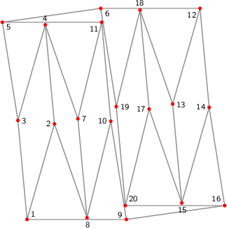 "<math> %Eingabe war: %<Streichholzgraph> %<Bildtext>Fig.1       3-regular matchstick graph of girth 4 consisting of 20 vertices. This graph is flexible and has a point symmetry.</Bildtext> %<Ausrichten von=""1"" nach=""9""/> %<Winkel size=""18"" color=""blue"" id=""Alpha"" value=""21.279444559970905""/> %<Winkel size=""18"" color=""green"" id=""Beta"" value=""25""/> %<Winkel size=""18"" color=""orange"" id=""Gamma"" value=""89""/> %<Winkel size=""18"" color=""violet"" id=""Delta"" value=""13.9""/> %<Winkel size=""18"" color=""teal"" id=""Epsilon"" value=""-74""/> %<Feinjustieren Anzahl=""1""/> %<Rechenweg> %P[1]=[-3.0979760887937857,-122.4995148632299]; %P[2]=[61.18120444017384,101.66862775174901]; D=ab(1,2); %A(2,1,); M(3,1,2,Alpha); N(4,3,2); M(5,3,4,Beta); M(6,5,3,Gamma); %M(7,4,2,Delta); N(8,7,2); M(9,1,2,Epsilon); N(10,8,9); N(11,5,7); %RA(10,11); %A(6,9,ab(9,6,[1,11])); %</Rechenweg> %</Streichholzgraph> %Ende der Eingabe.   \begin{tikzpicture}[draw=grey,font=\sffamily\scriptsize,scale=3] \definecolor{Blue}{rgb}{0.00,0.00,1.00} \definecolor{Green}{rgb}{0.00,0.50,0.00} \definecolor{Orange}{rgb}{1.00,0.64,0.00} \definecolor{Teal}{rgb}{0.00,0.50,0.50} \definecolor{Violet}{rgb}{0.93,0.51,0.93}   %Koordinaten als \coordinate (p-1) at (0,0); \foreach \i/\x/\y in { 1/0.24844782025003617210/0.00000000000000000000, 2/0.52408517606703541869/0.96126169593831878313, 3/0.15643446504023014731/0.99575777298649992275, 4/0.43207182085722961595/1.95701946892481837281, 5/0.00000000000000000000/1.98344611358163791515, 6/0.99026806874157058402/2.12261921454170243706, 7/0.76059964187076312125/1.01252517523104534902, 8/0.85261299708056825786/0.01676740224454520423, 9/1.24844782025003619985/0.00000000000000000000, 10/1.09201335520980280513/0.98768834059513732626, 11/1.00000000000000000000/1.98344611358163680492, 12/1.99026806874157058402/2.12261921454170154888, 13/1.71463071292457081007/1.16135751860338287678, 14/2.08228142395137627574/1.12686144155520207022, 15/1.80664406813437738997/0.16559974561688395323, 16/2.23871588899160656183/0.13917310096006399456, 17/1.47811624712084332955/1.11009403931065664395, 18/1.38610289191103852602/2.10585181229715656670, 19/1.14670253378180420079/1.13493087394656466671, 20/1.23871588899160700592/0.13917310096006496600} \coordinate (p-\i) at (\x,\y);  %Kanten als \draw[gray,thick] (p-1) -- (p-2); \foreach \i/\j in { 2/1, 3/1, 4/3, 4/2, 5/3, 6/5, 6/12, 7/4, 8/7, 8/2, 9/1, 9/16, 10/8, 10/9, 10/11, 11/5, 11/7, 13/12, 14/12, 15/13, 15/14, 16/14, 17/15, 18/13, 18/17, 19/18, 19/6, 19/20, 20/16, 20/17} \draw[gray,thick] (p-\i) -- (p-\j);  %Punkte als \fill[red] (p-1) circle (1.125pt) \foreach \i in {1,...,20} \fill[red] (p-\i) circle (0.5pt);  %einzustellende Kanten als \draw[green] (p-1) -- (p-2);  %nicht passende Kanten als \draw[magenta,ultra thick,dash pattern=on 0.01cm off 0.09cm] (p-1) -- (p-2);  %Punktnummern als \node[anchor=30] (P1) at (p-1) {1}; \foreach \i/\a in { 1/220, 2/357, 3/177, 4/274, 5/142, 6/142, 7/178, 8/95, 9/322, 10/358, 11/41, 12/39, 13/177, 14/357, 15/94, 16/322, 17/358, 18/275, 19/178, 20/221} \node[anchor=\a] (P\i) at (p-\i) {\i};   \end{tikzpicture} </math>"