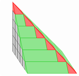 "<math> \pgfmathsetlengthmacro{\u}{0.567cm} \begin{tikzpicture}[%scale=0.7, font=\footnotesize, background rectangle/.style={draw=none, fill=black!1, rounded corners}, show background rectangle, y={(\u,0cm)}, x={({0.3*\u}, {-0.45*\u})}, z={(0cm,\u)}, every label/.style={text=black!1}, ] % Ansicht \def\vgl{1} % Anzahl Stufen \pgfmathsetmacro{\N}{5}  % Einstellungen \def\vglvol{0} \def\abschlusspyramide{1} \def\vglwuerfel{1} \def\cosy{0}  \colorlet{wuerfel}{lightgray} \colorlet{Prisma}{green!77!black} \colorlet{prisma}{Prisma!44} \colorlet{pyramide}{red!55}  \ifnum\vgl=0 \def\abschlusspyramide{0} \def\vglvol{0} \def\vglwuerfel{1} \else \def\abschlusspyramide{1} \def\vglwuerfel{0} \fi  %\pgfmathsetmacro\k{4} % Layers \pgfdeclarelayer{background} \pgfdeclarelayer{foreground} \pgfsetlayers{background,main,foreground}  % Blockpyramide \foreach[count=\K from 0] \k in {\N,...,1}{%========================== \pgfmathsetmacro{\kp}{\k-1}  \begin{scope}[shift={(0,0,\K)}, local bounding box=blockpyramide] \begin{pgfonlayer}{background} \coordinate[label=left:$A\k$] (A\k) at (0,0,0); \coordinate[label=left:$B\k$] (B\k) at (\k,0,0); \coordinate[label=right:$C\k$] (C\k) at (\k,\k,0); \coordinate[label=right:$D\k$] (D\k) at (0,\k,0);  \coordinate[label=left:$A\k""$] (A\k1) at (0,0,1); \coordinate[label=left:$B\k""$] (B\k1) at (\k,0,1); \coordinate[label=right:$C\k""$] (C\k1) at (\k,\k,1); \coordinate[label=right:$D\k""$] (D\k1) at (0,\k,1); \end{pgfonlayer}  % Grund- und Deckfl�che \draw[] (A\k1) -- (B\k1)  -- (C\k1) -- (D\k1) --cycle; \draw[] (A\k) -- (B\k)  -- (C\k) ;  \foreach \P in {A\k,B\k,C\k} \draw[] (\P) -- (\P1);  % F�llung der W�rfelfl�chen 1/3 \foreach \x in {0,...,\kp}{ \foreach \y in {0,...,\kp}{ \fill[wuerfel] ([shift={(\x,\y,0)}]A\k1)  -- ++(1,0,0) -- ++(0,1,0) -- ++(-1,0,0) --cycle; }}  \foreach \x in {0,...,\kp}{ % F�llung der W�rfelfl�chen 2/3 \fill[wuerfel] ([shift={(\x,0,0)}]A\k)  -- ++(1,0,0) -- ++(0,0,1) -- ++(-1,0,0) --cycle; }  \foreach \y in {0,...,\kp}{ % F�llung der W�rfelfl�chen 3/3 \fill[wuerfel] ([shift={(0,\y,0)}]B\k)  -- ++(0,1,0) -- ++(0,0,1) -- ++(0,-1,0) --cycle; % Hilfslinien 2/2 \draw[] ([shift={(0,\y,0)}]B\k) -- ++(0,0,1) -- ++(-\k,0,0); }  % Hilfslinien 2/2 \foreach \x in {0,...,\k}{ \draw[] ([shift={(\x,0,0)}]A\k) -- ++(0,0,1) -- ++(0,\k,0); }  \ifnum\vgl=1%============================== % Kantenpyramiden rechts \draw[Prisma] (C\k) -- ++(0,1,0) coordinate(P) -- ++(-\k,0,0) coordinate(Q) -- (D\k1) coordinate(R) -- (C\k1) coordinate(S) --(P); \fill[prisma] (P) -- (Q) -- (R) -- (S) --cycle;  % Eckpyramiden \draw[red] (C\k) -- ++(0,1,0) coordinate(P) -- ++(1,0,0) coordinate(Q) -- ++(0,-1,0) coordinate(R) --cycle; \path[draw=red, fill=pyramide] (P) -- (Q)  -- (C\k1) --cycle; \path[draw=red, fill=pyramide] (Q) -- (R)  -- (C\k1) --cycle;  % Kantens�ulen vorne \draw[Prisma] (C\k) -- ++(1,0,0) coordinate(P) -- ++(0,-\k,0) coordinate(Q) -- ++(-1,0,0) coordinate(R) -- ++(0,0,1) coordinate(S) -- (C\k1) coordinate(T);  \fill[prisma] (P) -- (Q) -- (S) -- (T) --cycle; \fill[prisma] (Q) -- (R) -- (B\k1) --cycle;  \draw[Prisma] (P) -- (Q); \draw[Prisma] (Q) -- (S); \draw[Prisma] (P) -- (T); \fi%============================== \end{scope} }%==========================  % Abschlu�pyramide oben \ifnum\abschlusspyramide=1 \path[] (A11) -- +(0,0,1) coordinate(S); \path[draw=red, fill=pyramide] (S) -- (B11) -- (C11) --cycle; \path[draw=red, fill=pyramide] (S) -- (A11) -- (B11) --cycle; \path[draw=red, fill=pyramide] (S) -- (C11) -- (D11) --cycle; \fi  \ifnum\cosy=1 \begin{scope}[-latex, shift={(0,3,4)}] \foreach \P/\s/\Pos in {(1,0,0)/x/below, (0,1,0)/y/above, (0,0,1)/z/right} \draw[] (0,0,0) -- \P node[\Pos, pos=0.9,inner sep=2pt]{$\s$}; \end{scope} \fi  % Vergleichsk�rper \ifnum\vglvol=1%=========================== \begin{scope}[shift={($(blockpyramide.north east)+(0,\N-1,-2)$)}]  \draw[Prisma] (0,0,0) coordinate(P)  -- (2,0,0) coordinate(Q) node[near start, below]{1} -- ++(0,3,0) coordinate(R) node[midway, below]{$k$}  -- ++(-2,0,0) coordinate(S) -- cycle; \draw[Prisma] (0,0,2) coordinate(Ps)  -- (0,3,2) coordinate(Ss);  \fill[prisma] (Q) -- (R) -- (Ss) -- (Ps) --cycle; \fill[prisma] (P) -- (Q) -- (Ps)  --cycle;  \draw[Prisma] (Ps) -- (P) node[midway, left]{1} (Ps) -- (Q); \draw[Prisma] (Ss) -- (R);  \node[anchor=west] at ($(R)!0.5!(Ss)$) {$ V_\text{KS}(k) =G h = \frac12 \cdot 1 \cdot 1 \cdot k = \underline{  \frac12 k =V_\text{KS}(k)  }$}; \end{scope}  \begin{scope}[shift={($(blockpyramide.north east)+(0,\N-0,-5.75)$)}] \coordinate(S) at (0,0,2); \coordinate(A) at (0,0,0); \coordinate(B) at (2,0,0); \coordinate(C) at (2,2,0); \coordinate(D) at (0,2,0);  \draw[red] (A) -- (B) node[near start, below]{1} -- (C) node[midway, below]{1} -- (D) --cycle;  \path[draw=red, fill=pyramide] (S) -- (B) -- (C) --cycle; \path[draw=red, fill=pyramide] (S) -- (A) node[red, midway, left]{1}  -- (B) --cycle; \path[draw=red, fill=pyramide] (S) -- (C) -- (D) --cycle;  \node[anchor=west, yshift=-2cm] at ($(R)!0.5!(Ss)$) {$ V_\text{EPy0}=\frac13 G h = \frac13 \cdot 1 \cdot 1 = \underline{  \frac13  =V_\text{EPy0} }$}; \end{scope} \fi%===========================  \ifnum\vglwuerfel=1%=========================== \pgfmathsetmacro\e{1.3} \begin{scope}[shift={($(blockpyramide.north east)+(0,\N-1,-2)$)}] \coordinate(A) at (0,0,0); \coordinate(B) at (\e,0,0); \coordinate(C) at (\e,\e,0); \coordinate(D) at (0,\e,0); \coordinate(A1) at (0,0,\e); \coordinate(B1) at (\e,0,\e); \coordinate(C1) at (\e,\e,\e); \coordinate(D1) at (0,\e,\e);  \draw[] (A) -- (B) node[near start, below]{1} -- (C) node[midway, below]{1} -- (D) --cycle;  \fill[wuerfel] (A) -- (B) -- (B1) -- (A1) --cycle; \fill[wuerfel] (B) -- (C) -- (C1) -- (B1) --cycle; \fill[wuerfel] (A1) -- (B1) -- (C1) -- (D1) --cycle;  \draw[] (A1) -- (B1)  -- (C1) -- (D1) --cycle; \path[] (A1) -- (A) node[midway, left]{1}; \foreach \P in {A,B,C} \draw[] (\P) -- (\P1);  \node[anchor=west] at ($(C)!0.5!(C1)$) {$ V_\text{W} =a^3 = 1^3 = \underline{  1 =V_\text{W}  }$}; \end{scope} \fi%=========================== \end{tikzpicture} </math>"