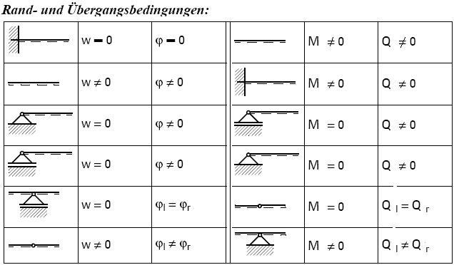 Randbedingungen biegelinie metallteile verbinden for Biegelinie tabelle