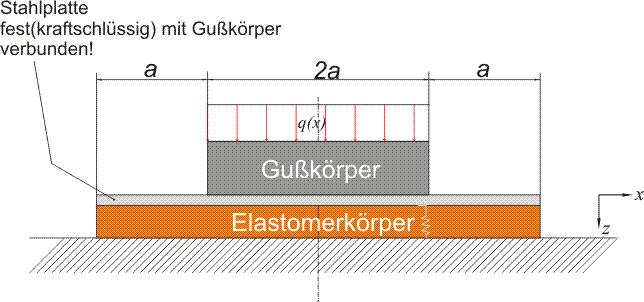 Mp forum elastisch gelagerter gebetteter balken for Streckenlast berechnen