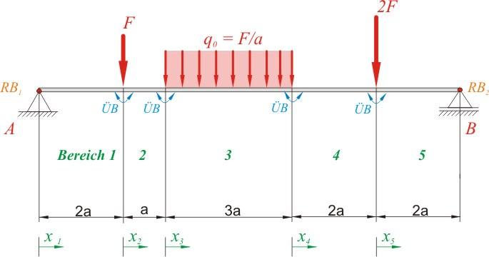 Mp forum statik gerade balken ermittlung von q und m for Statik balken