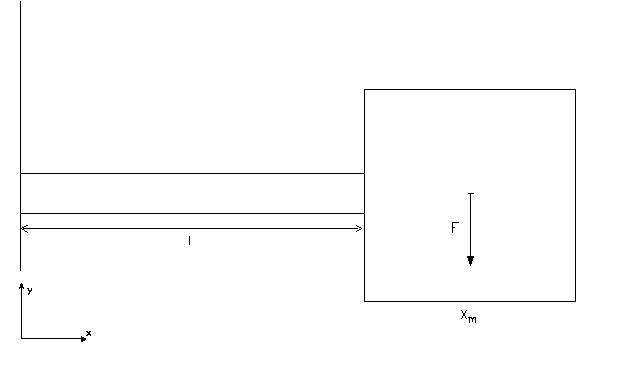 mp forum biegelinie eines einseitig eingespannten balkens mit masse matroids matheplanet. Black Bedroom Furniture Sets. Home Design Ideas